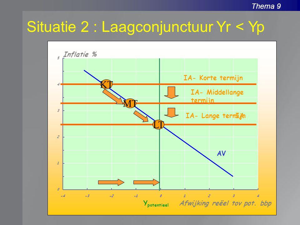 Thema 9 Situatie 2 : Laagconjunctuur Yr < Yp Inflatie % Afwijking reëel tov pot. bbpY potentieel AV IA- Korte termijn IA KT MT LT IA- Middellange term