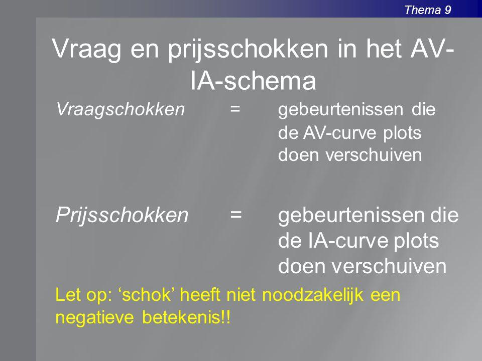Thema 9 Vraag en prijsschokken in het AV- IA-schema Vraagschokken=gebeurtenissen die de AV-curve plots doen verschuiven Prijsschokken=gebeurtenissen d