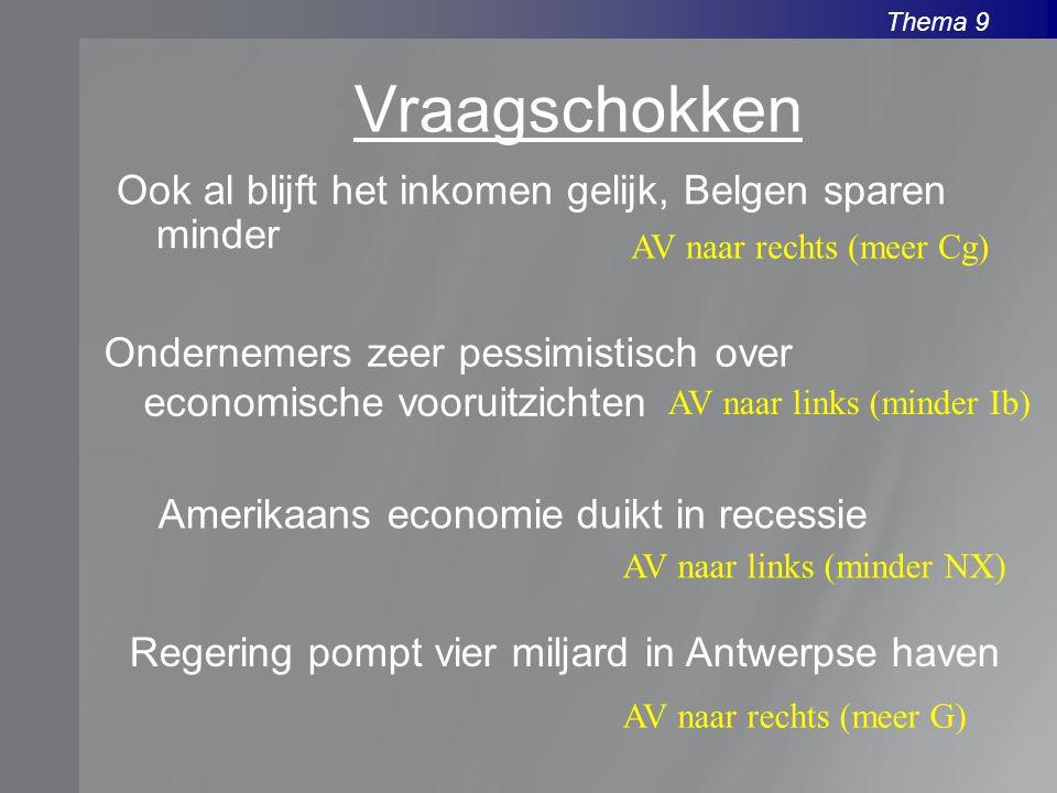 Thema 9 Ook al blijft het inkomen gelijk, Belgen sparen minder AV naar rechts (meer Cg) Ondernemers zeer pessimistisch over economische vooruitzichten