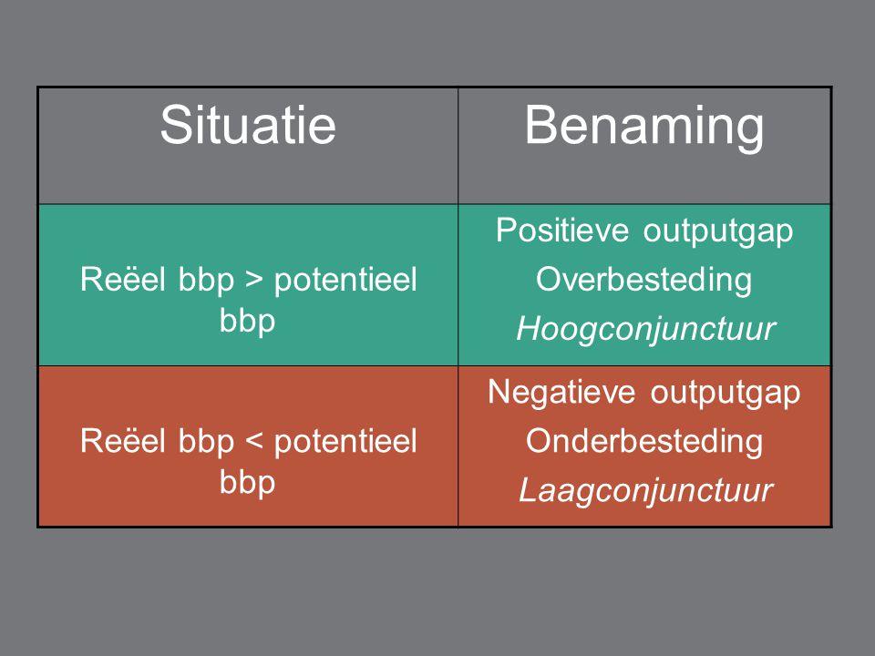 SituatieBenaming Reëel bbp > potentieel bbp Positieve outputgap Overbesteding Hoogconjunctuur Reëel bbp < potentieel bbp Negatieve outputgap Onderbest