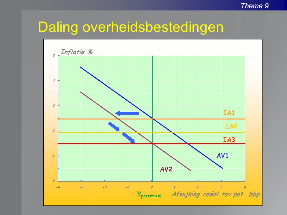 Thema 9 Daling overheidsbestedingen Inflatie % Afwijking reëel tov pot. bbpY potentieel AV1 IA1 AV2 IA2 IA3