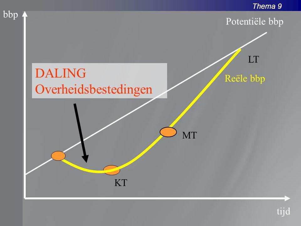 Thema 9 bbp tijd Reële bbp Potentiële bbp DALING Overheidsbestedingen KT MT LT