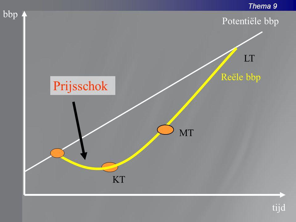 Thema 9 bbp tijd Reële bbp Potentiële bbp Prijsschok KT MT LT