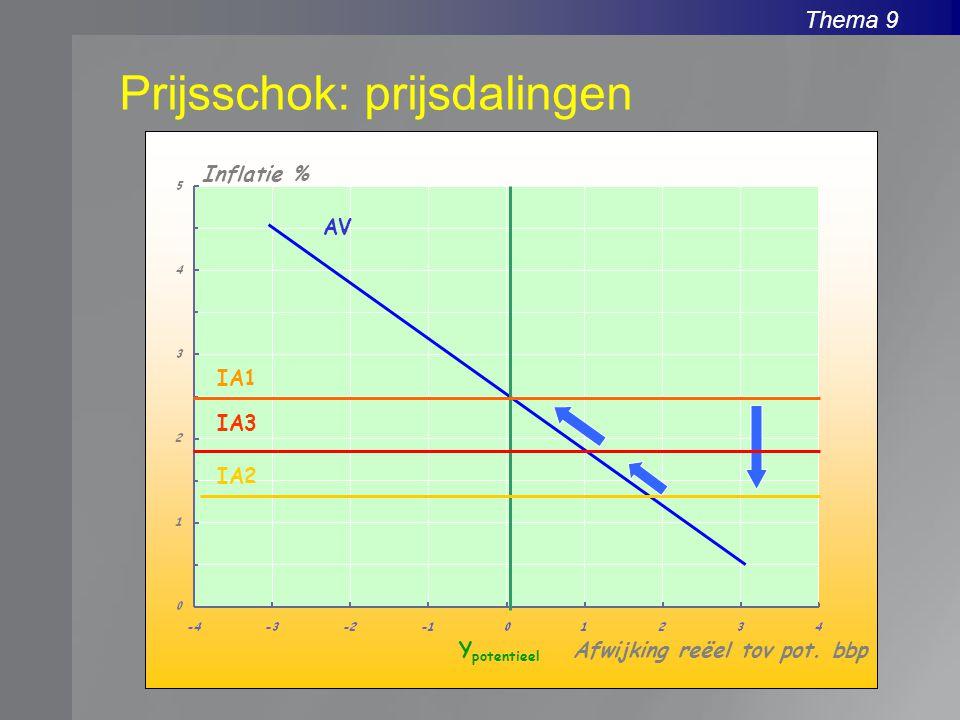 Thema 9 Prijsschok: prijsdalingen Inflatie % Afwijking reëel tov pot. bbpY potentieel AV IA1 IA2 IA3