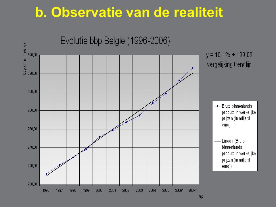 Aggregate vraag: relatie inflatie en bbp Inflatie % Reëel bbp AV