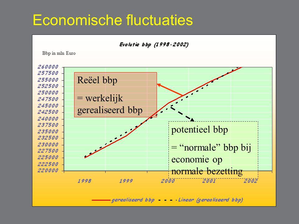 """Economische fluctuaties Reëel bbp = werkelijk gerealiseerd bbp potentieel bbp = """"normale"""" bbp bij economie op normale bezetting Bbp in mln Euro"""