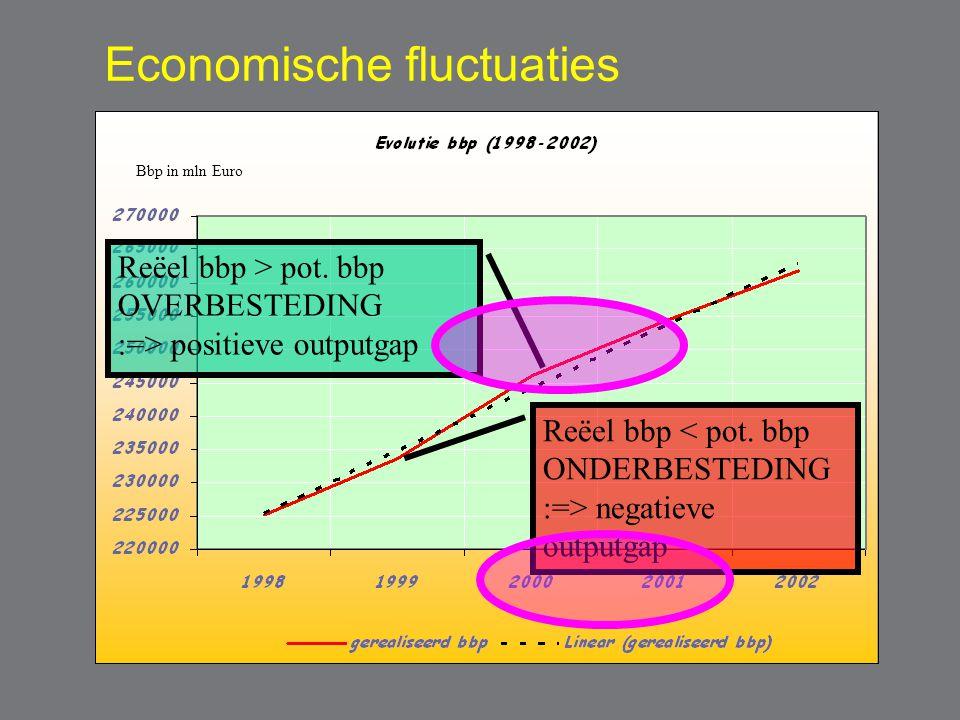 Potentiële groei rond 2% Wisselvallige rëele groei potentieel
