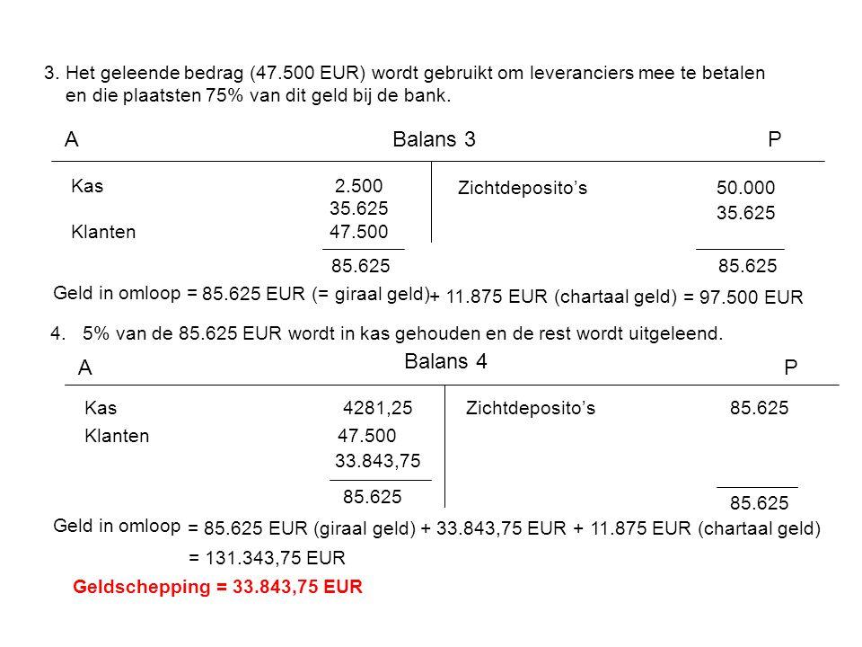 3. Het geleende bedrag (47.500 EUR) wordt gebruikt om leveranciers mee te betalen en die plaatsten 75% van dit geld bij de bank. Kas 2.500 35.625 Klan