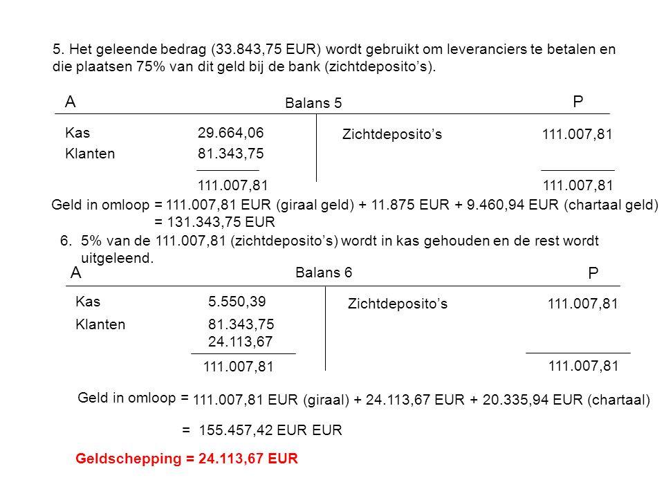 5. Het geleende bedrag (33.843,75 EUR) wordt gebruikt om leveranciers te betalen en die plaatsen 75% van dit geld bij de bank (zichtdeposito's). AP Ba