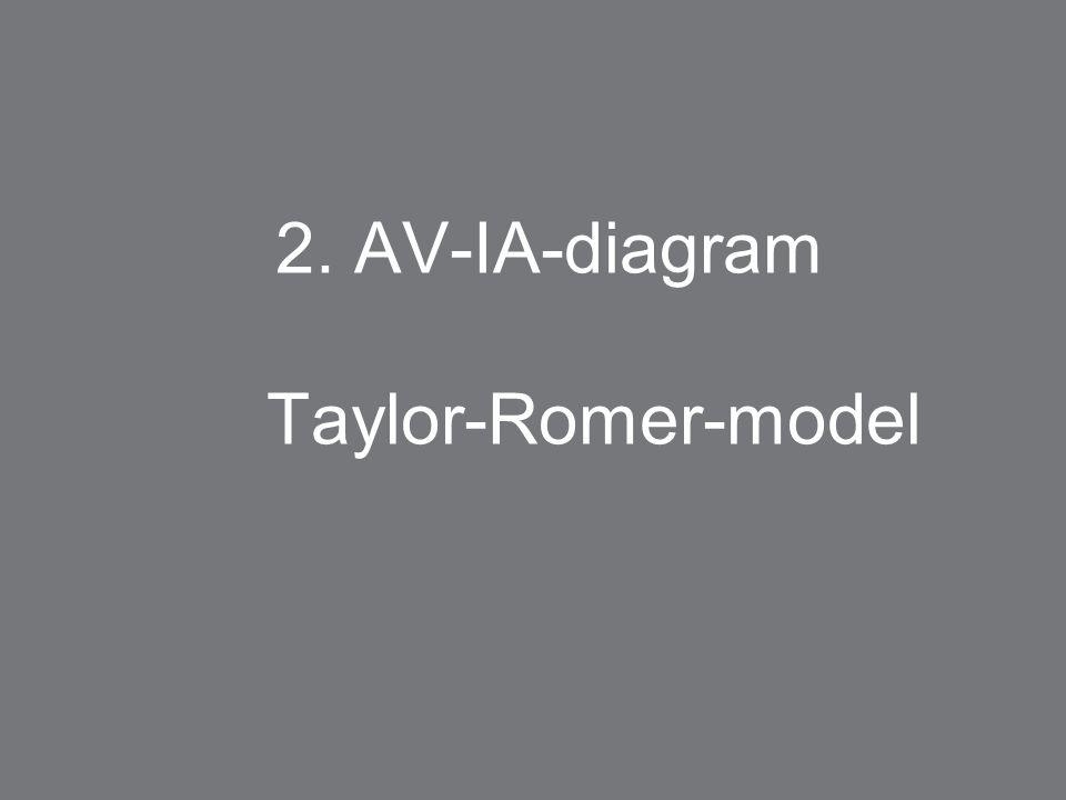 2. AV-IA-diagram Taylor-Romer-model
