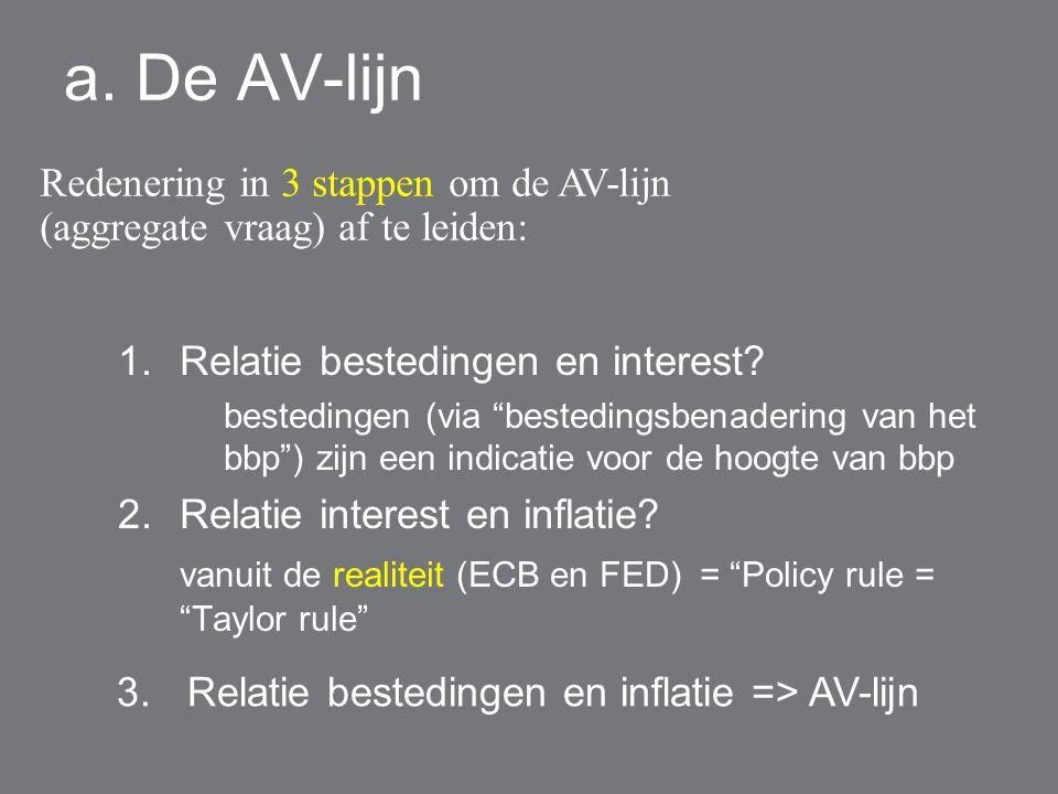 a.De AV-lijn 1.Relatie bestedingen en interest.