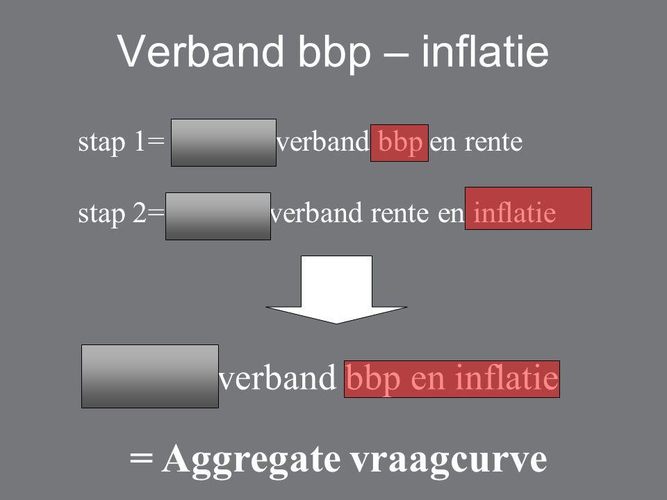 Verband bbp – inflatie stap 1= negatief verband bbp en rente stap 2= positief verband rente en inflatie negatief verband bbp en inflatie = Aggregate vraagcurve