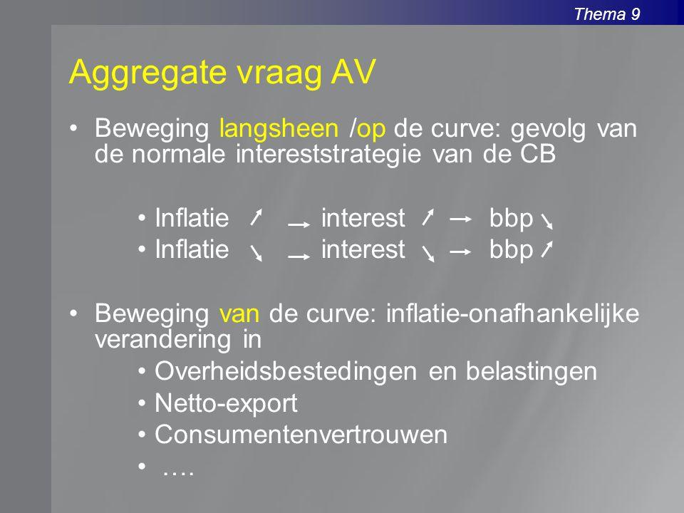 Thema 9 Aggregate vraag AV Beweging langsheen /op de curve: gevolg van de normale intereststrategie van de CB Inflatie interest bbp Beweging van de curve: inflatie-onafhankelijke verandering in Overheidsbestedingen en belastingen Netto-export Consumentenvertrouwen ….