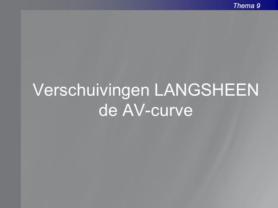 Thema 9 Verschuivingen LANGSHEEN de AV-curve