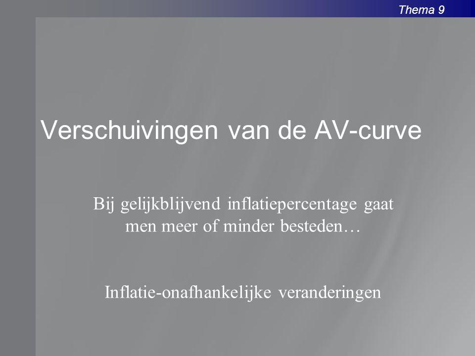 Thema 9 Verschuivingen van de AV-curve Bij gelijkblijvend inflatiepercentage gaat men meer of minder besteden… Inflatie-onafhankelijke veranderingen