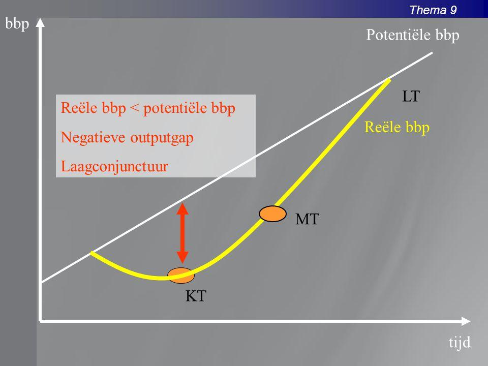 Thema 9 bbp tijd Reële bbp Potentiële bbp Reële bbp < potentiële bbp Negatieve outputgap Laagconjunctuur KT MT LT