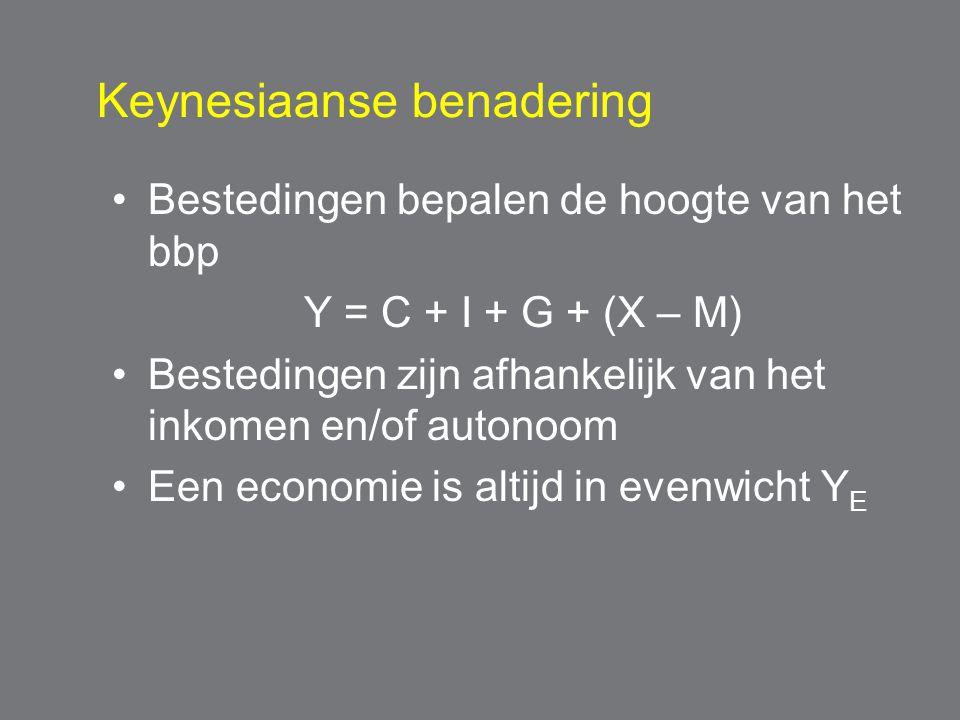 Keynesiaanse benadering Bestedingen bepalen de hoogte van het bbp Y = C + I + G + (X – M) Bestedingen zijn afhankelijk van het inkomen en/of autonoom Een economie is altijd in evenwicht Y E