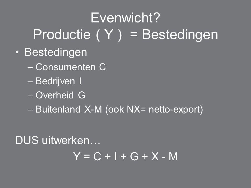 Evenwicht? Productie ( Y ) = Bestedingen Bestedingen –Consumenten C –Bedrijven I –Overheid G –Buitenland X-M (ook NX= netto-export) DUS uitwerken… Y =