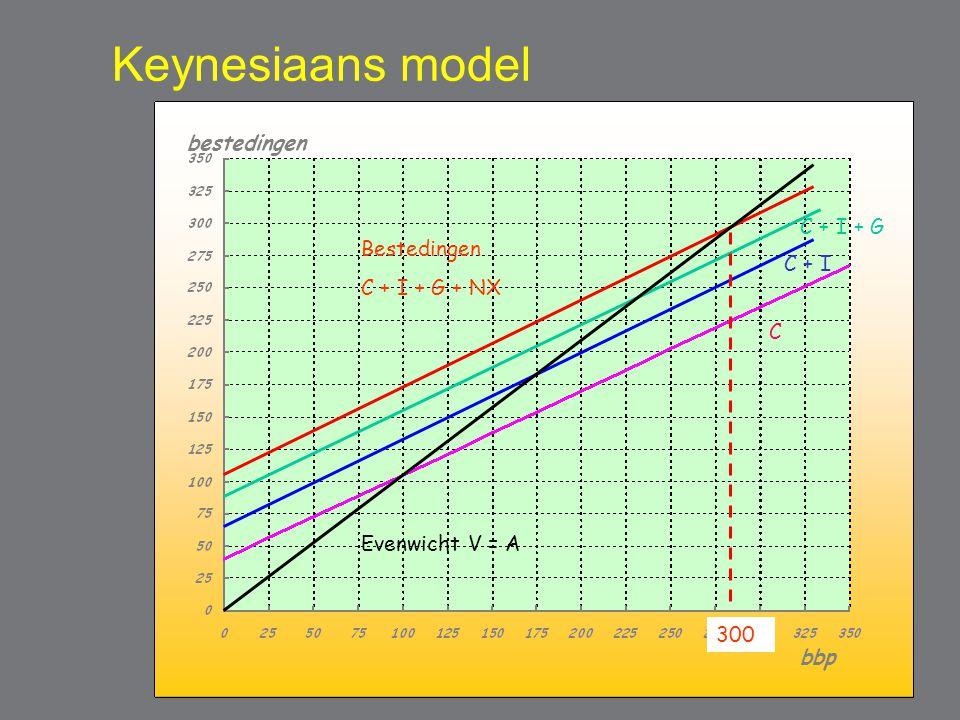 Keynesiaans model C C + I C + I + G Bestedingen C + I + G + NX Evenwicht V = A 300 bestedingen bbp
