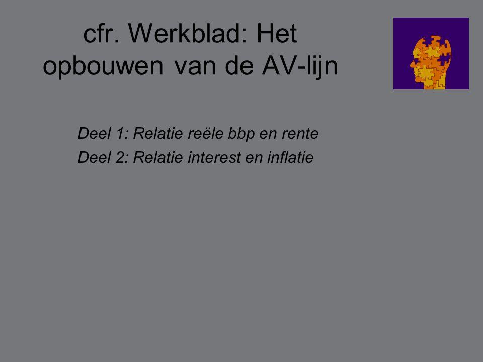 cfr. Werkblad: Het opbouwen van de AV-lijn Deel 1: Relatie reële bbp en rente Deel 2: Relatie interest en inflatie