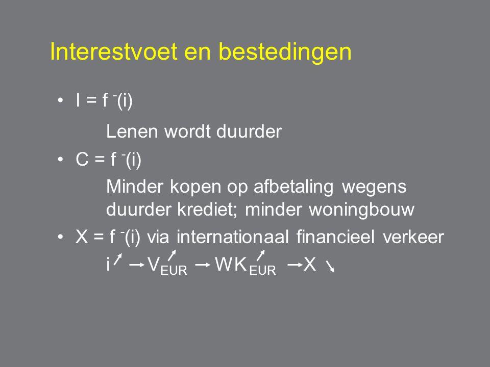 Interestvoet en bestedingen I = f - (i) Lenen wordt duurder C = f - (i) Minder kopen op afbetaling wegens duurder krediet; minder woningbouw X = f - (