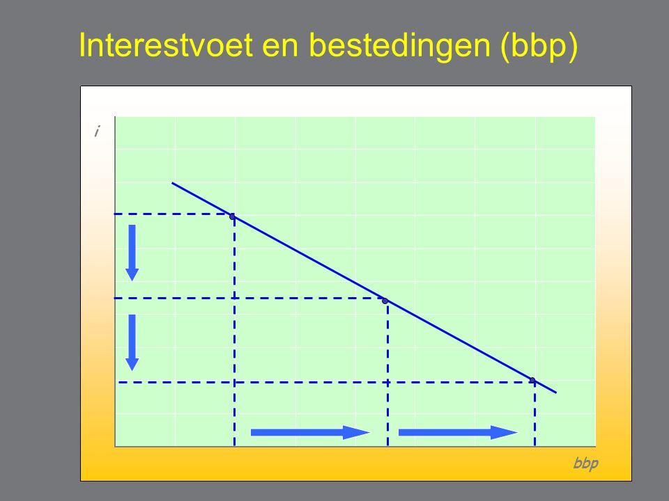 Interestvoet en bestedingen (bbp) i bbp