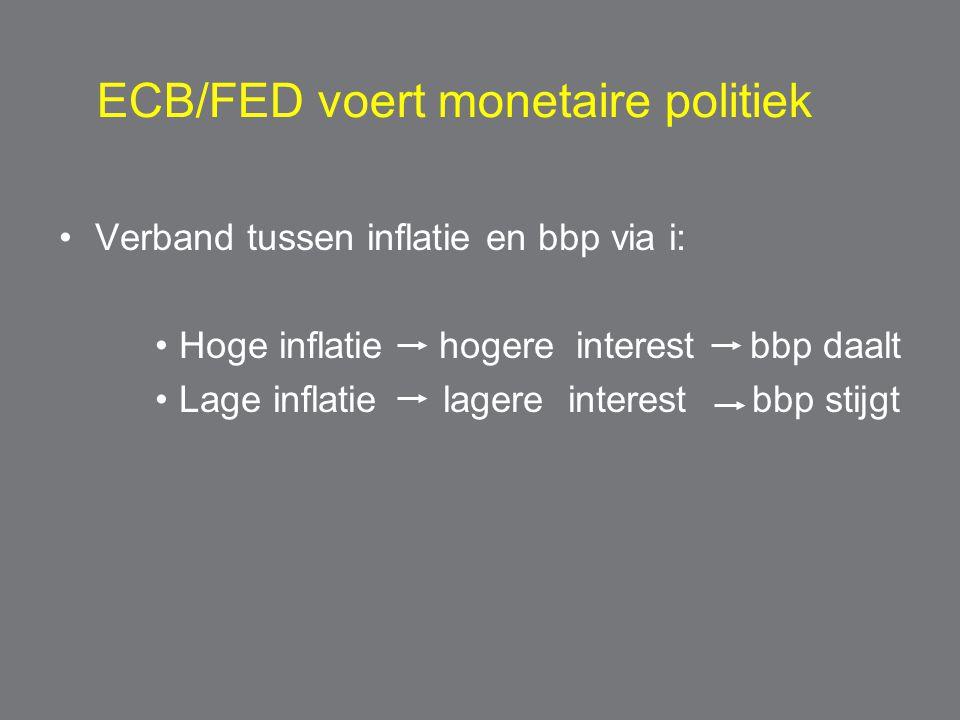 ECB/FED voert monetaire politiek Verband tussen inflatie en bbp via i: Hoge inflatie hogere interest bbp daalt Lage inflatie lagere interest bbp stijgt