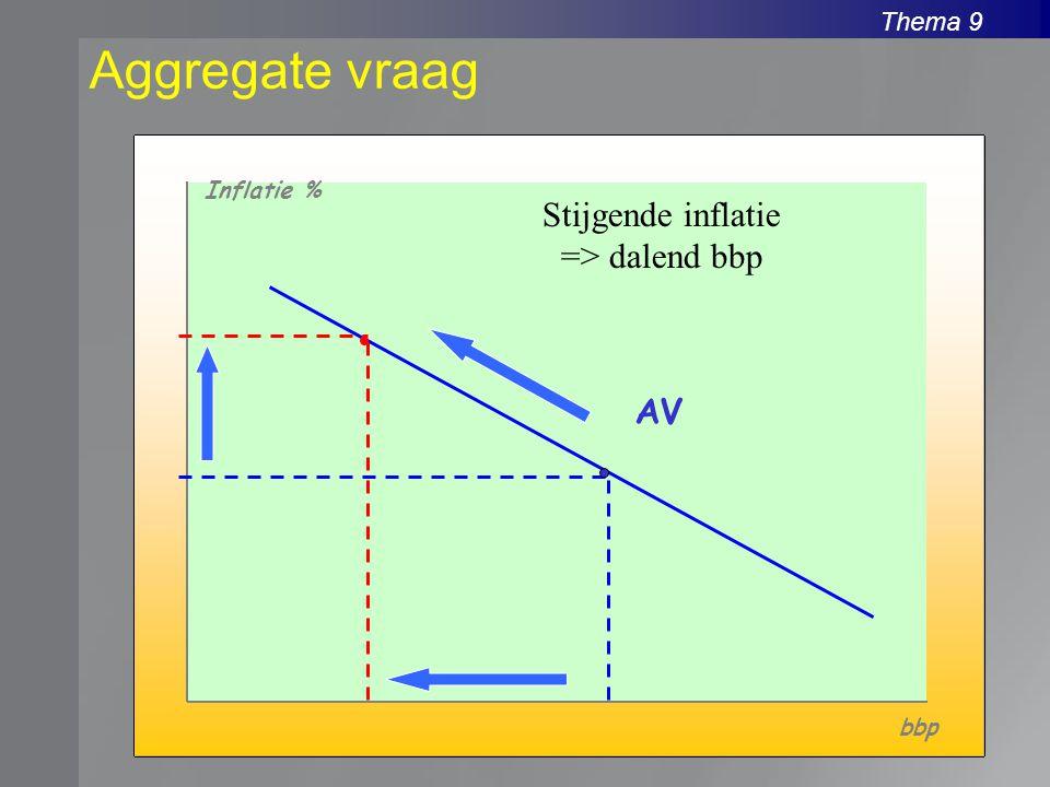 Thema 9 Aggregate vraag Inflatie % bbp AV Stijgende inflatie => dalend bbp