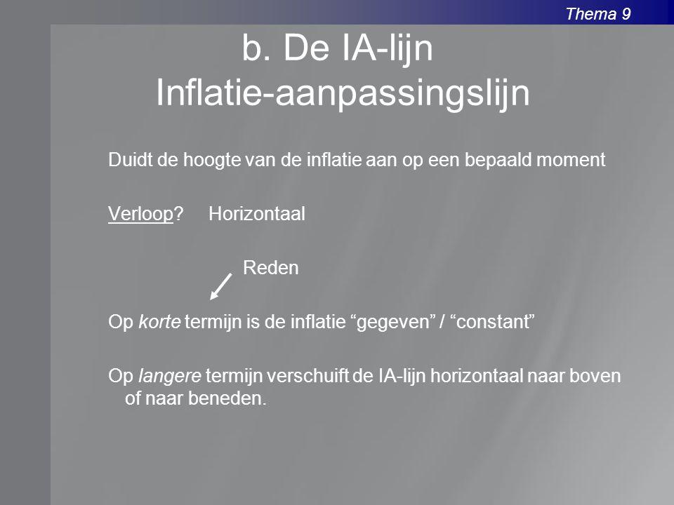 Thema 9 b. De IA-lijn Inflatie-aanpassingslijn Duidt de hoogte van de inflatie aan op een bepaald moment Verloop? Horizontaal Reden Op korte termijn i