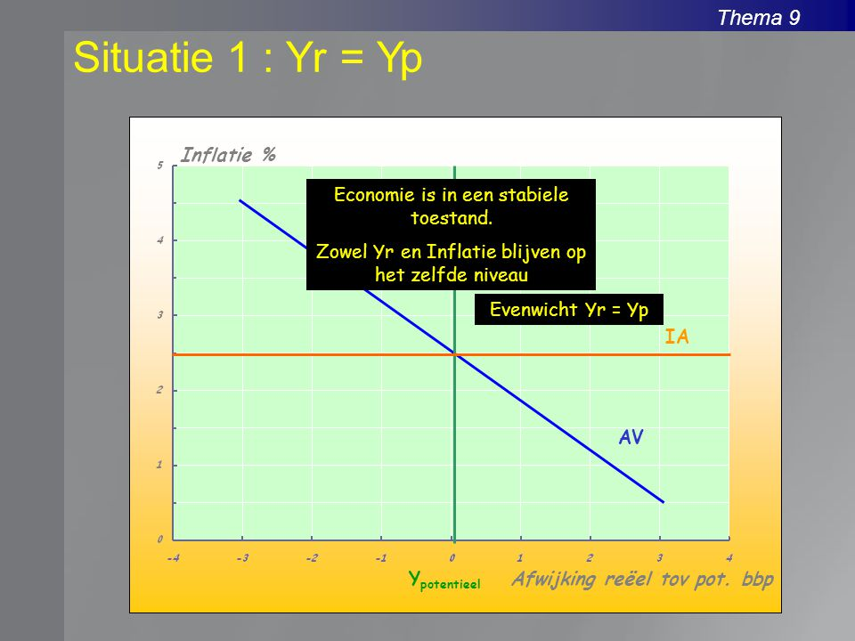 Thema 9 Situatie 1 : Yr = Yp Inflatie % Afwijking reëel tov pot. bbpY potentieel AV IA Evenwicht Yr = Yp Economie is in een stabiele toestand. Zowel Y