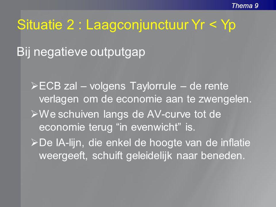 Thema 9 Bij negatieve outputgap  ECB zal – volgens Taylorrule – de rente verlagen om de economie aan te zwengelen.  We schuiven langs de AV-curve to