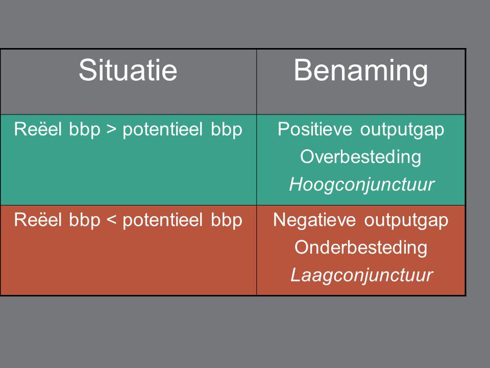 SituatieBenaming Reëel bbp > potentieel bbpPositieve outputgap Overbesteding Hoogconjunctuur Reëel bbp < potentieel bbpNegatieve outputgap Onderbesteding Laagconjunctuur