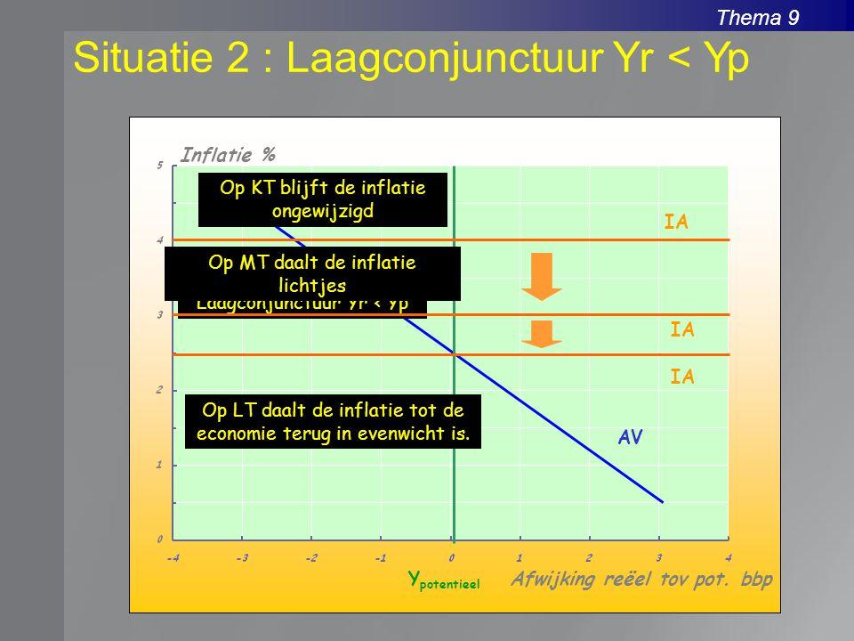 Thema 9 Situatie 2 : Laagconjunctuur Yr < Yp Inflatie % Afwijking reëel tov pot. bbpY potentieel AV Laagconjunctuur Yr < Yp IA Op KT blijft de inflati