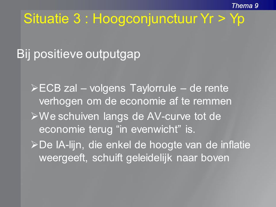 Thema 9 Bij positieve outputgap  ECB zal – volgens Taylorrule – de rente verhogen om de economie af te remmen  We schuiven langs de AV-curve tot de