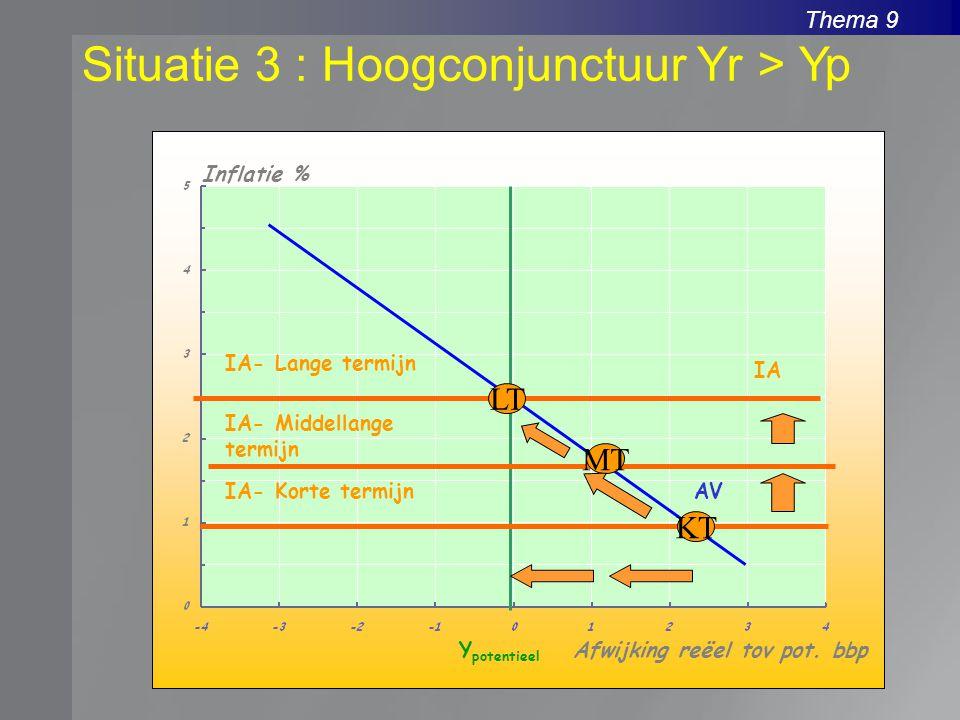 Thema 9 Situatie 3 : Hoogconjunctuur Yr > Yp Inflatie % Afwijking reëel tov pot. bbpY potentieel AVIA- Korte termijn IA KT MT LT IA- Middellange termi