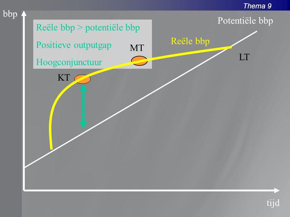 Thema 9 bbp tijd Reële bbp Potentiële bbp Reële bbp > potentiële bbp Positieve outputgap Hoogconjunctuur KT MT LT
