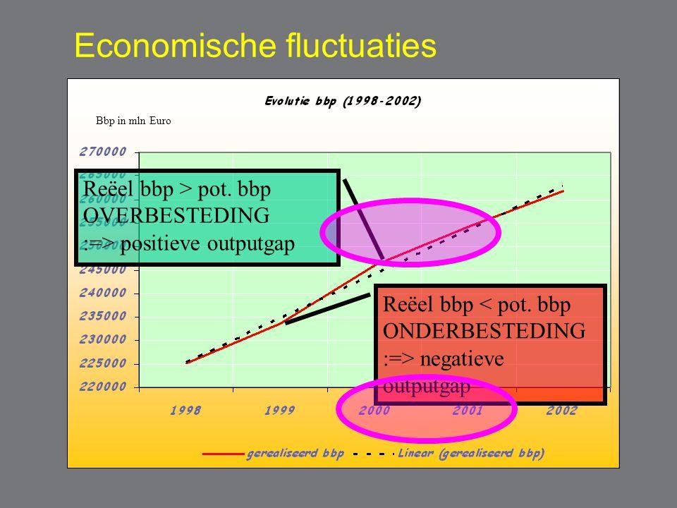 Economische fluctuaties Reëel bbp < pot. bbp ONDERBESTEDING :=> negatieve outputgap Reëel bbp > pot. bbp OVERBESTEDING :=> positieve outputgap Bbp in