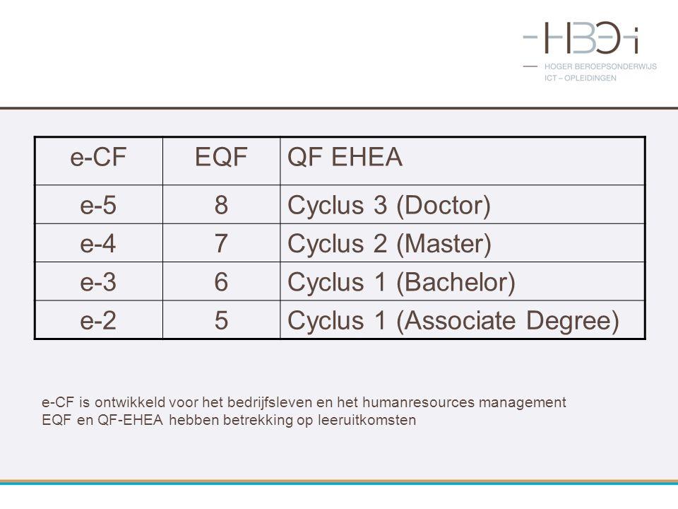 e-CFEQFQF EHEA e-58Cyclus 3 (Doctor) e-47Cyclus 2 (Master) e-36Cyclus 1 (Bachelor) e-25Cyclus 1 (Associate Degree)