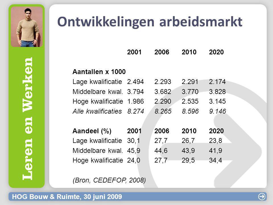 HOG Bouw & Ruimte, 30 juni 2009 Ontwikkelingen arbeidsmarkt 2001 200620102020 Aantallen x 1000 Lage kwalificatie2.4942.2932.2912.174 Middelbare kwal.3.7943.6823.7703.828 Hoge kwalificatie1.9862.2902.5353.145 Alle kwalificaties8.2748.2658.5969.146 Aandeel (%)2001200620102020 Lage kwalificatie30,127,726,723,8 Middelbare kwal.