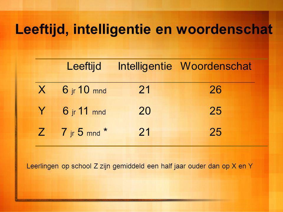 Leeftijd, intelligentie en woordenschat LeeftijdIntelligentieWoordenschat X6 jr 10 mnd 2126 Y6 jr 11 mnd 2025 Z7 jr 5 mnd *2125 Leerlingen op school Z