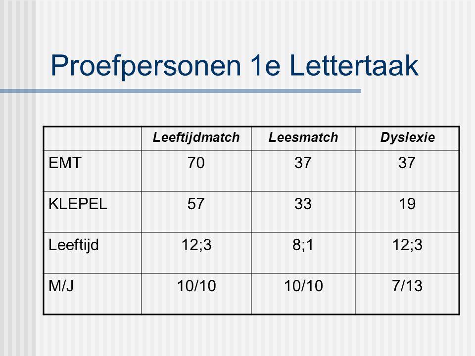 Proefpersonen 1e Lettertaak LeeftijdmatchLeesmatchDyslexie EMT7037 KLEPEL573319 Leeftijd12;38;112;3 M/J10/10 7/13