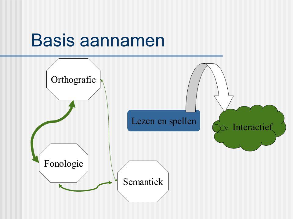 Basis aannamen Lezen en spellen Orthografie Semantiek Fonologie Interactief