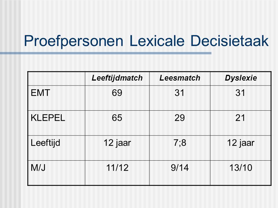 Proefpersonen Lexicale Decisietaak LeeftijdmatchLeesmatchDyslexie EMT6931 KLEPEL652921 Leeftijd12 jaar7;812 jaar M/J11/129/1413/10