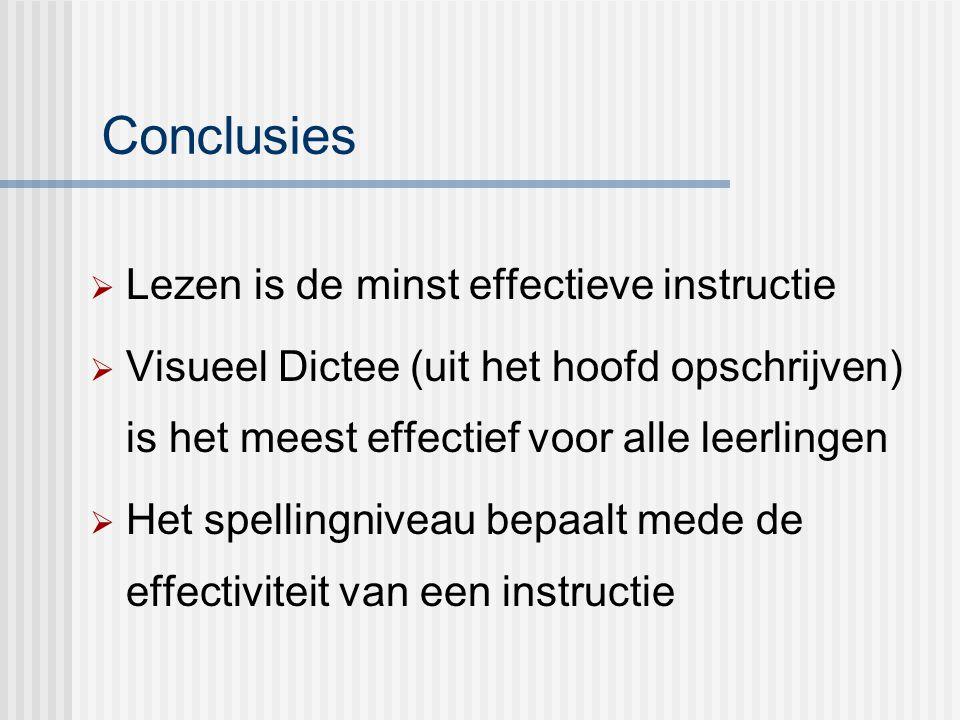 Conclusies  Lezen is de minst effectieve instructie  Visueel Dictee (uit het hoofd opschrijven) is het meest effectief voor alle leerlingen  Het sp