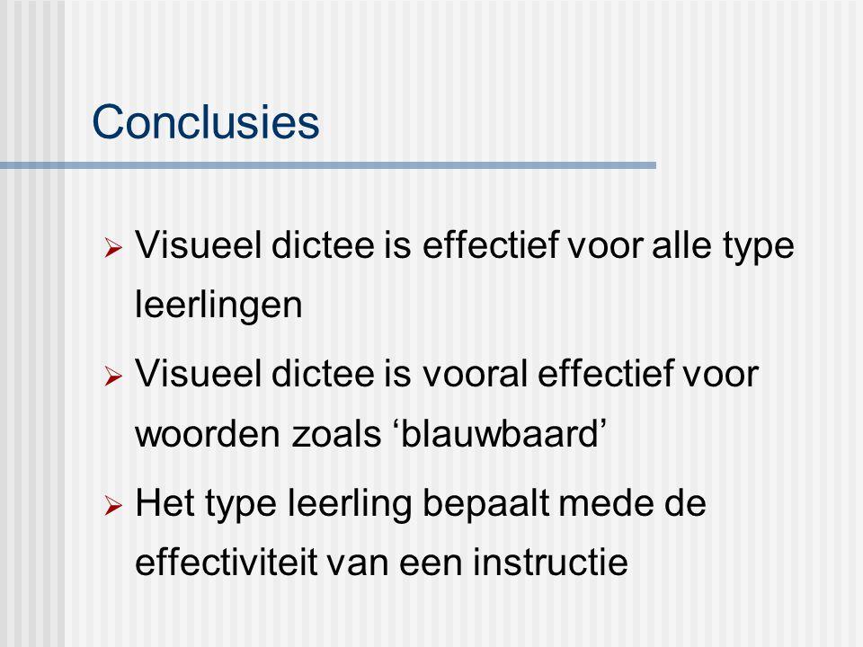 Conclusies  Visueel dictee is effectief voor alle type leerlingen  Visueel dictee is vooral effectief voor woorden zoals 'blauwbaard'  Het type lee