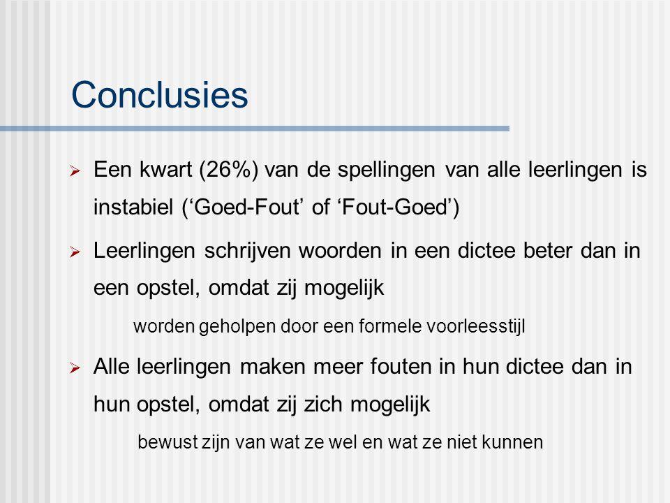 Conclusies  Een kwart (26%) van de spellingen van alle leerlingen is instabiel ('Goed-Fout' of 'Fout-Goed')  Leerlingen schrijven woorden in een dic