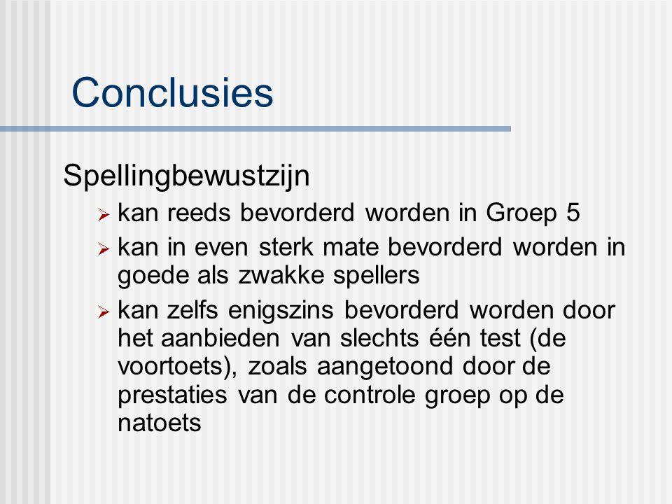 Conclusies Spellingbewustzijn  kan reeds bevorderd worden in Groep 5  kan in even sterk mate bevorderd worden in goede als zwakke spellers  kan zel