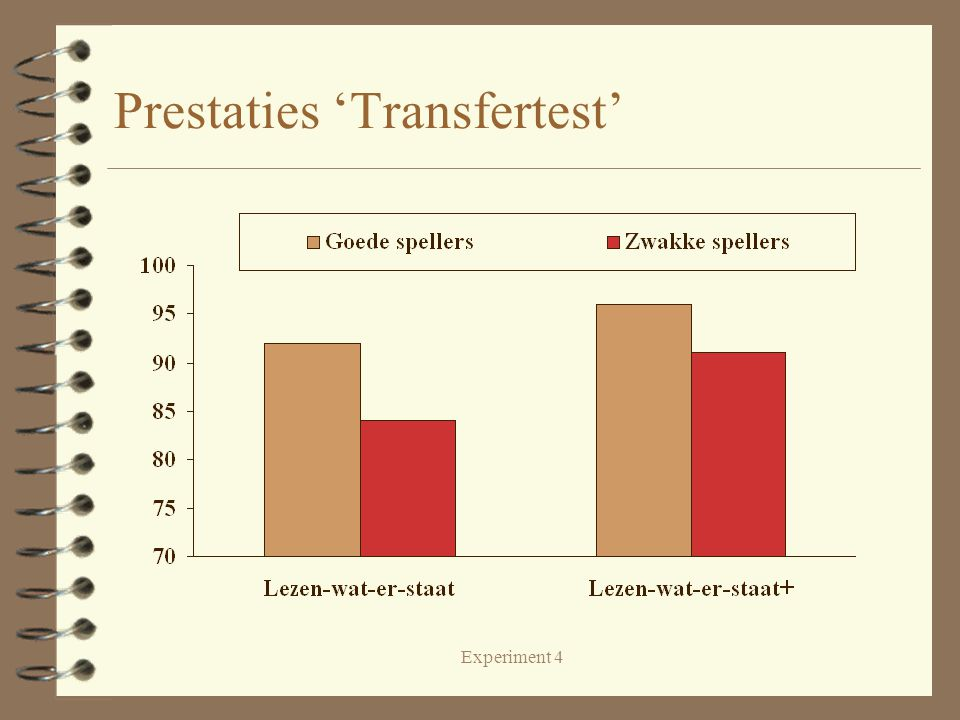 Experiment 4 Prestaties 'Transfertest'