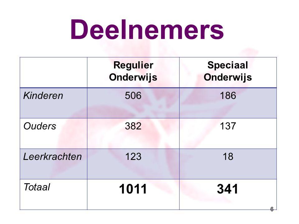 Deelnemers Regulier Onderwijs Speciaal Onderwijs Kinderen506186 Ouders382137 Leerkrachten12318 Totaal 1011341 6
