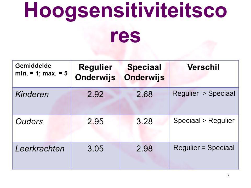 Hoogsensitiviteitsco res Gemiddelde min. = 1; max. = 5 Regulier Onderwijs Speciaal Onderwijs Verschil Kinderen2.922.68 Regulier > Speciaal Ouders2.953